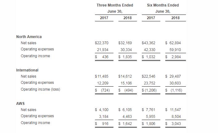 Amazon posts big Q2 earnings beat but misses revenue target