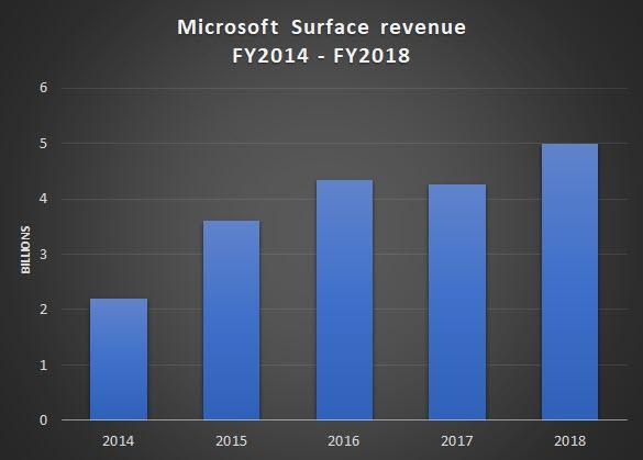 Microsoft Surface shipments already bucking the trend