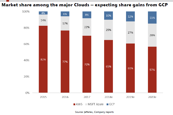 cloud-estimated-market-share-0818.png