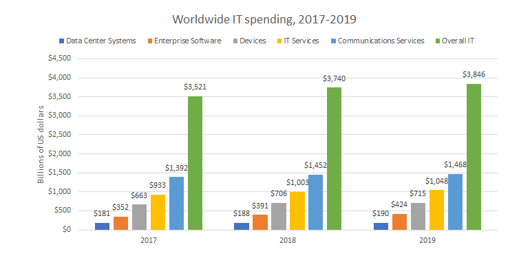 gartnerit-spending-forecast.png