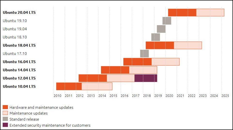 ubuntu-support-timeline.jpg