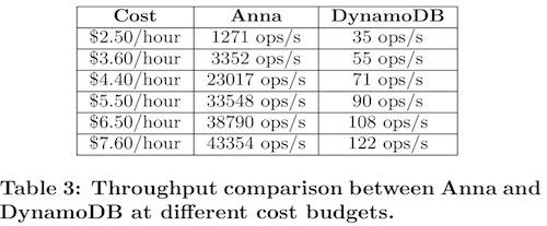 anna-vs-dynamodb.jpg