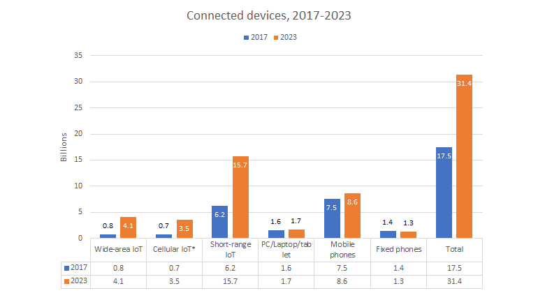 ericsson-connected-devices.png