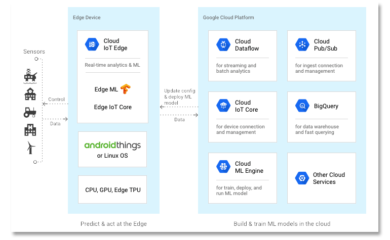 google-cloud-iot-edge.png