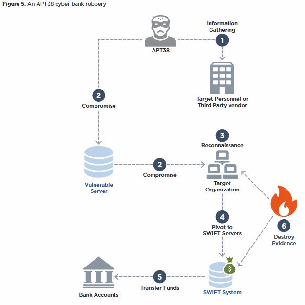 apt38-bank-heist-modus-operandi.png