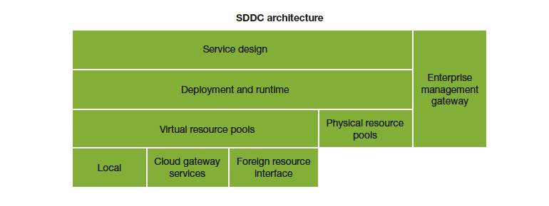 forrestersddc-architecture.png