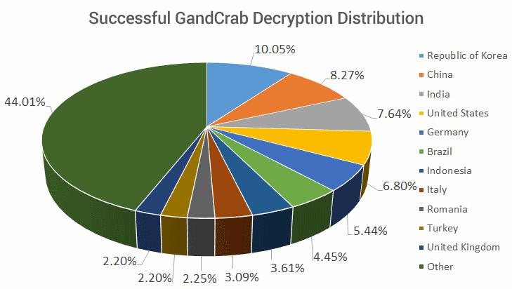 gandcrab-victims-distribution.png