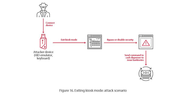 atm-exit-kiosk-mode-attack.png