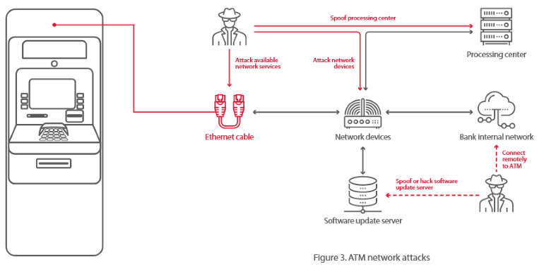 atm-network-attack.png