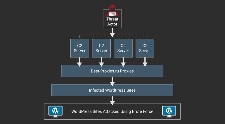 wordpress-botnet.png