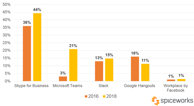 Microsoft Teams is killing it in the business chat market