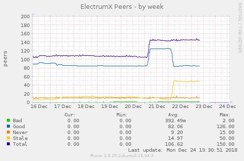 electrum-sybill-servers.png