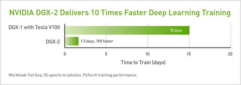 nvidia-dgx2-performance.jpg