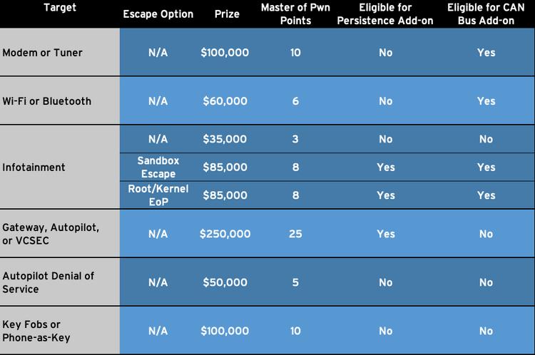 Rewards for Tesla exploits