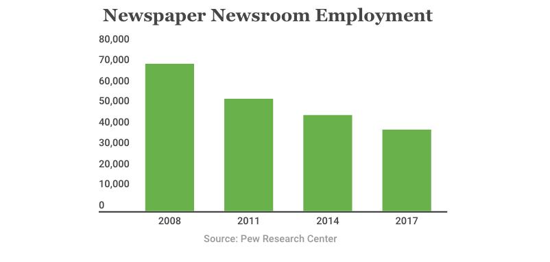 Newspaper Newsroom Employment