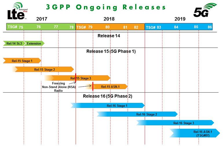 3gpp-4g-5g-releases.png