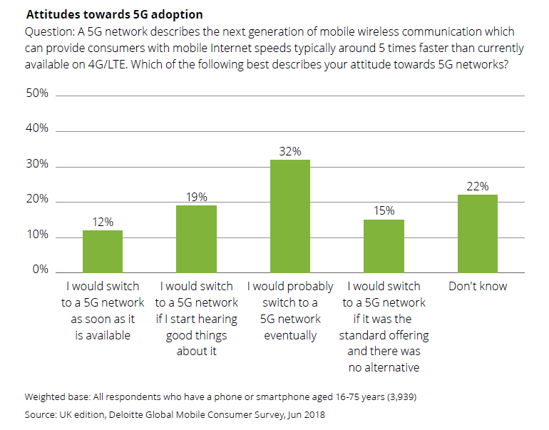 deloitte-5g-survey.png