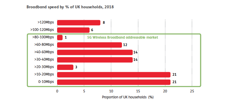 5g-fwa-addressable-market-uk.png