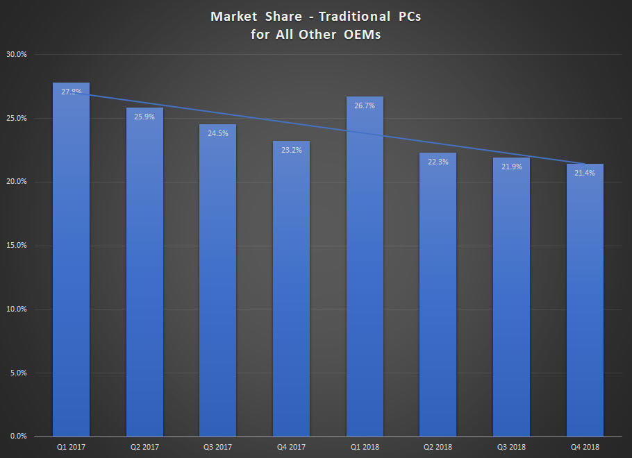 oem-pc-market-share-all-others.jpg