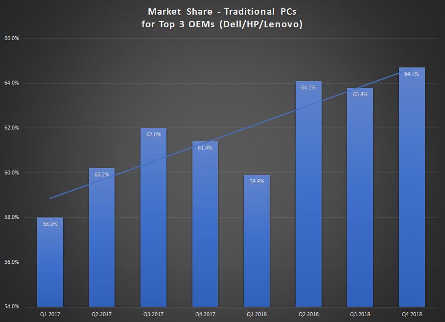 oem-pc-market-share-top-3.jpg