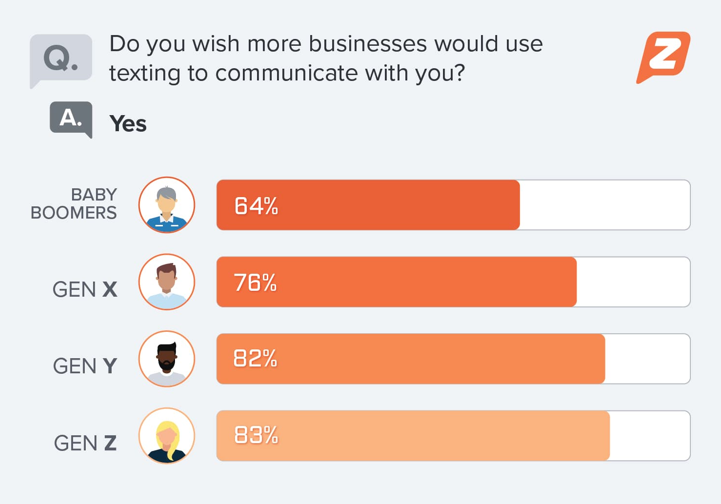 Four out of five consumers want businesses to text them more often ZDNet