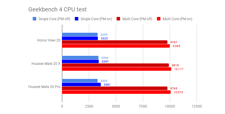 honor-view20-geekbench.png