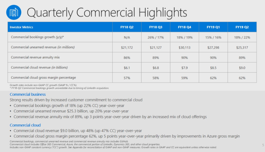 msft-q2-2019-commercial-cloud.png