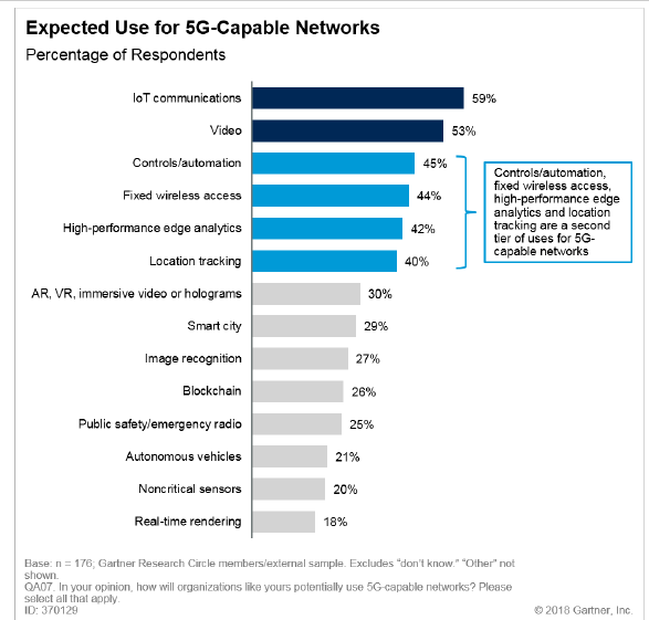 5G initial use cases are going to be all about business