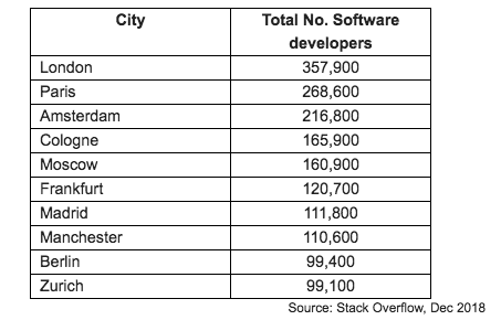 London is still top for software developers, but European rivals are catching up fast