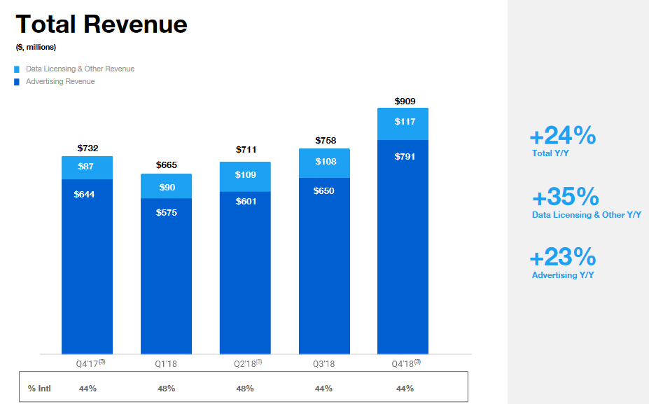 twitter-revenue-q4.png