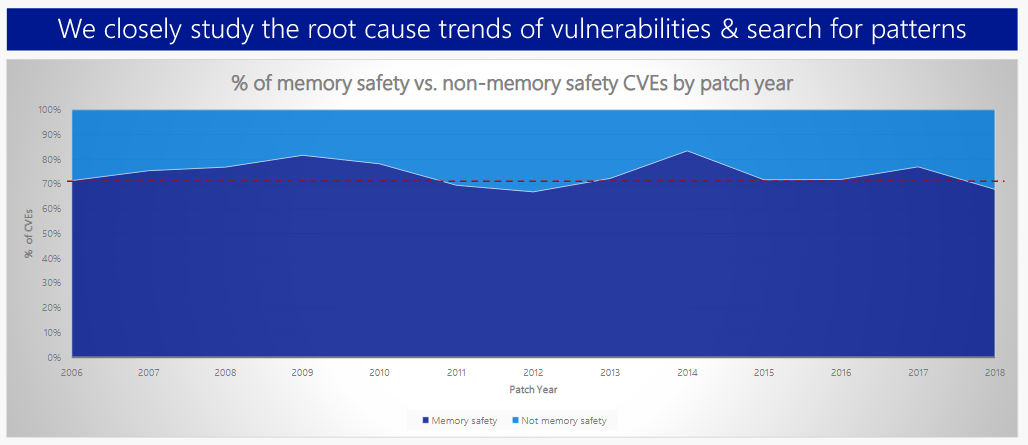 Microsoft memory safety trends