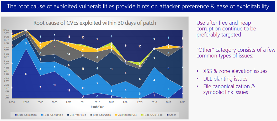 Microsoft memory safety bug exploited trends