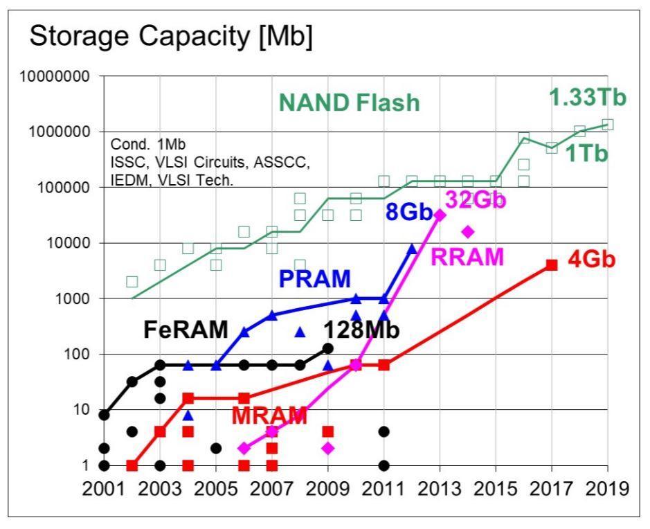 isscc-2019-storage.jpg