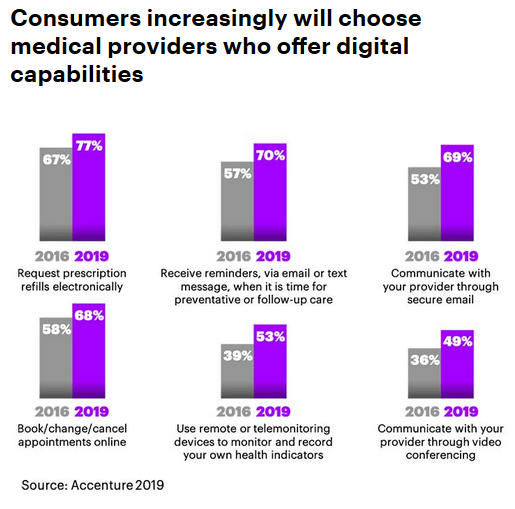 accenture-digital-health-survey-1.png