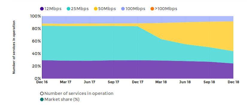 nbn-accc-wholesale-speed.png