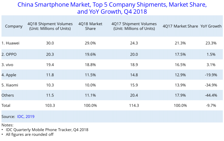 Huawei continues dominance as China's smartphone sales slow in Q4