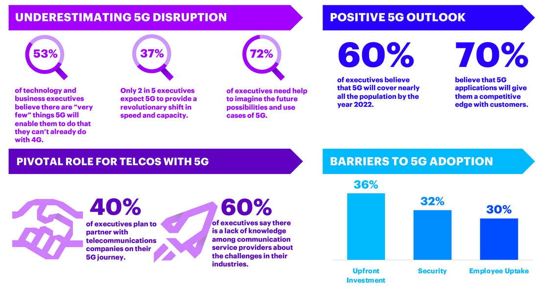accenture-5g-outlook.png