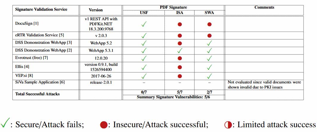 PDF signature research web services