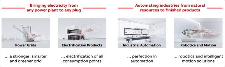 ABB value propositions