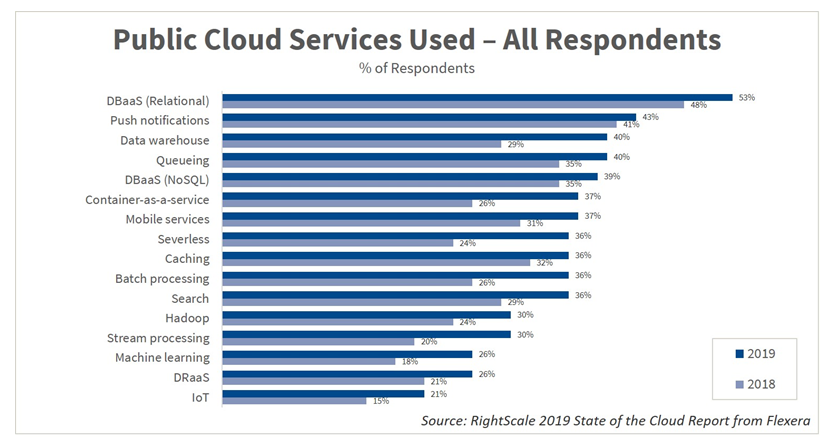 rightscale-2019-services-used.png