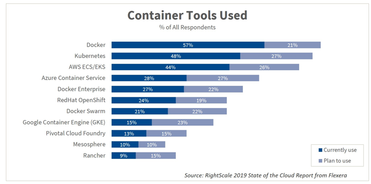 rightscale-2019-container-usage.png