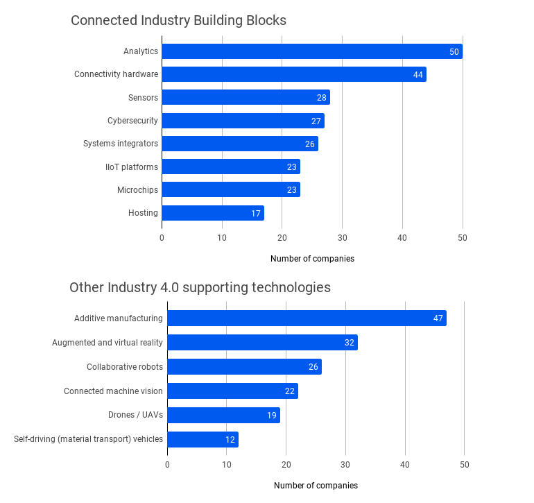 iot-analytics-industry-4-0-companies-chart.png