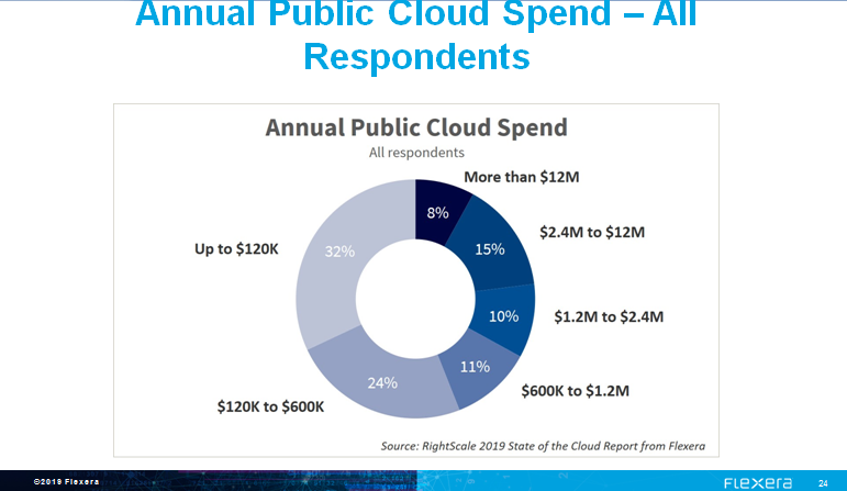 rightscale-2019-public-cloud-spend.png
