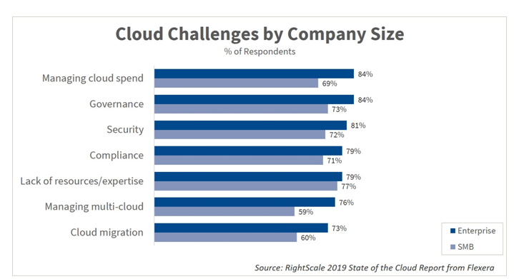 rightscale-2019-cloud-challenges.png