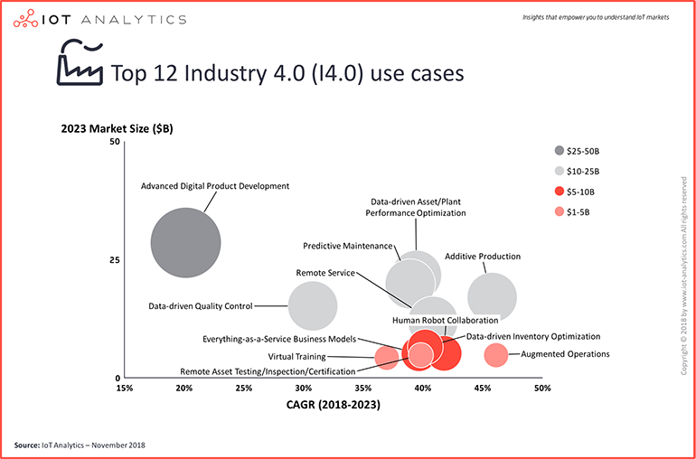 iot-analytics-industry-4-0-use-cases.png