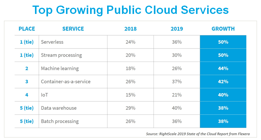 rightscale-2019-growing-services.png