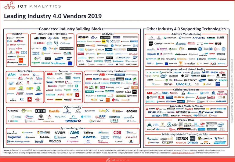 iot-analytics-industry-4-0-companies.png