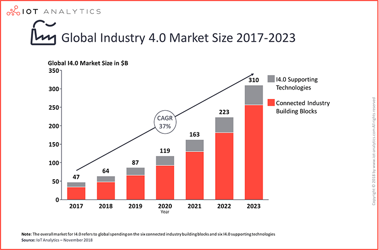 iot-analytics-industry-4-0-growth.png