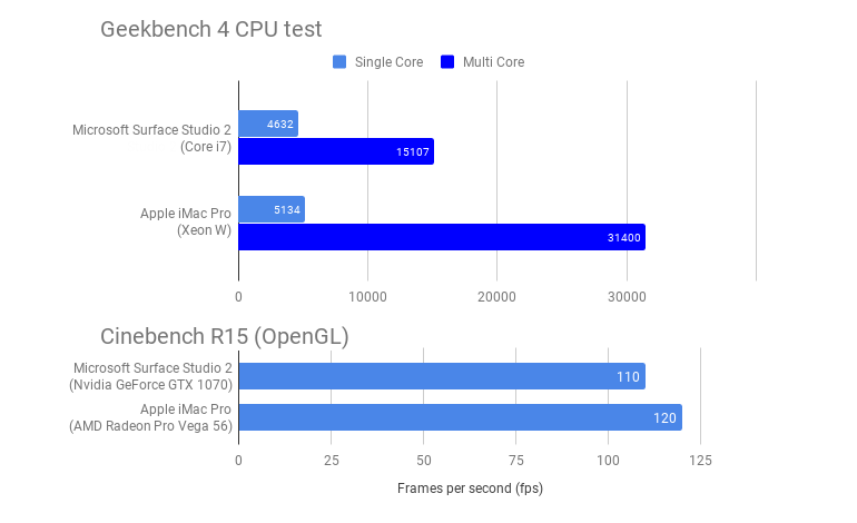 surface-studio-2-benchmarks.png
