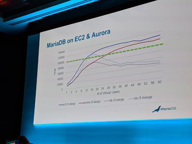 MariaDB vs. AWS Aurora